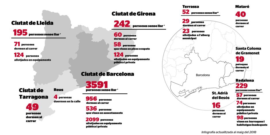 1.301 persones dormen al carrer en deu municipis catalans