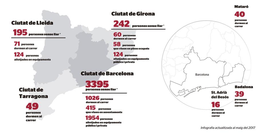 Els recomptes evidencien que 1.301 persones dormen al carrer en set municipis catalans